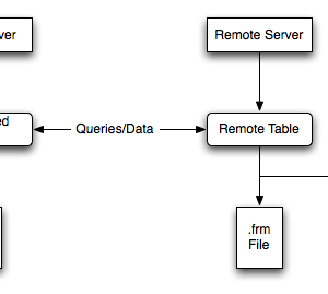 Some useful MySQL query commands
